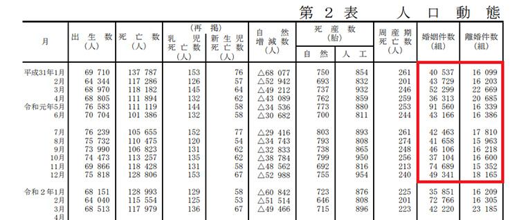 人口統計資料